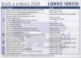 Body a pokuty 2018